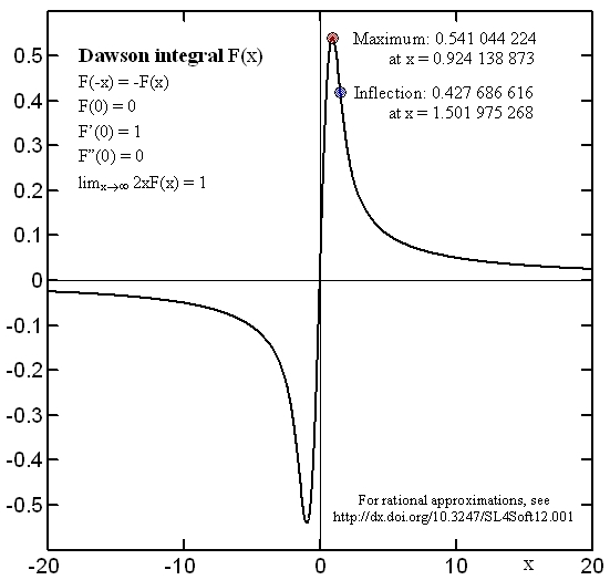 Dawson Integral Approximations